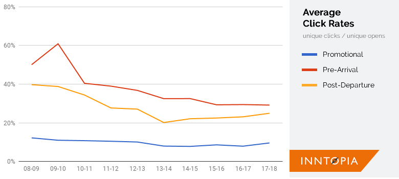 click rate chart