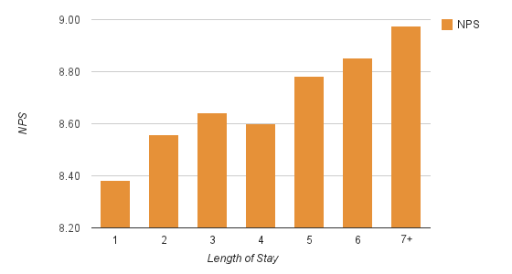 chart of length of stay vs return rate