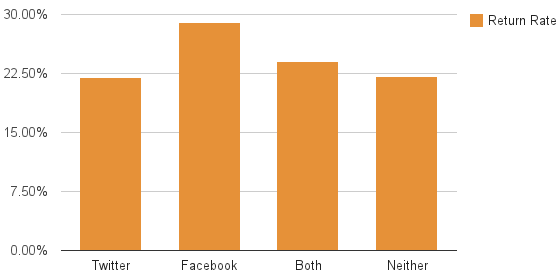 chart of social following status vs return rate