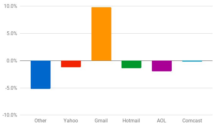 bar-chart-of-email-domains