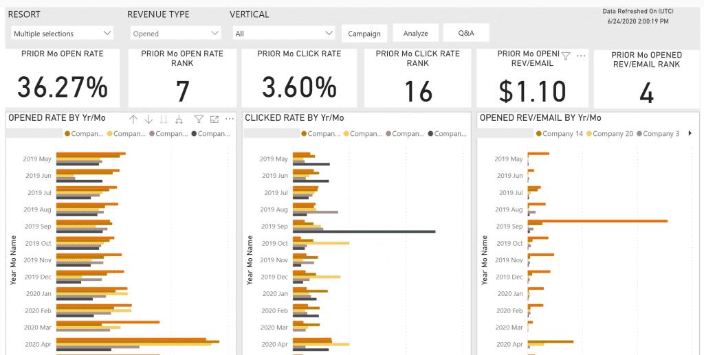 screenshot of email benchmarking dashboard