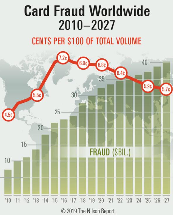 Card Fraud Worldwide Image