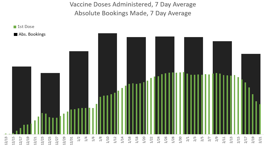 correlation of vaccine doses with bookings