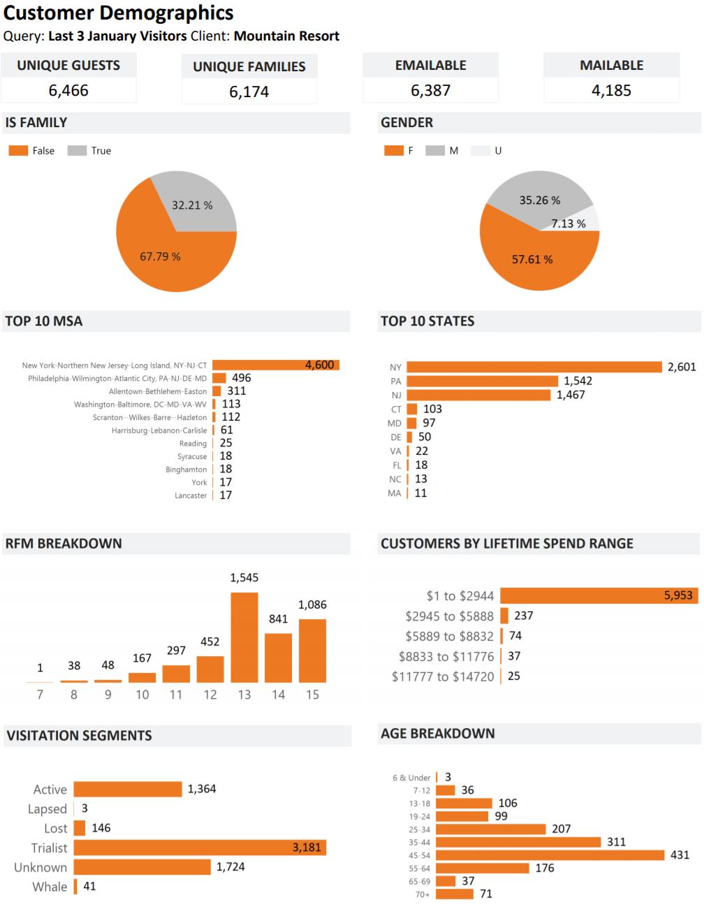 demographics report screenshot